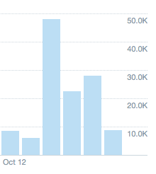 Twitter analytics for GamerGate week