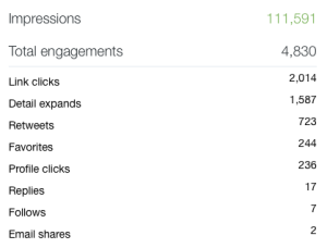 Twitter analytics screengrab